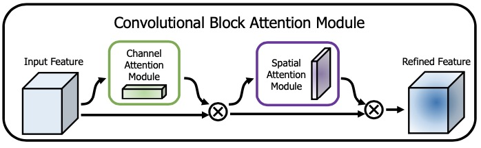 CBAM注意力模块: Convolutional Block Attention Module