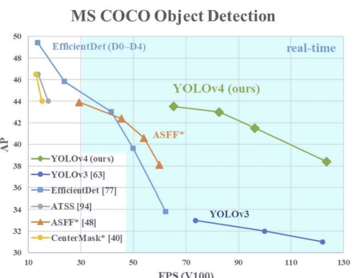 YOLOv4: Optimal Speed and Accuracy of Object Detection论文解读