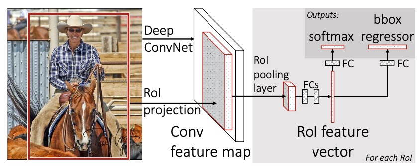 object detection(3): Fast rcnn